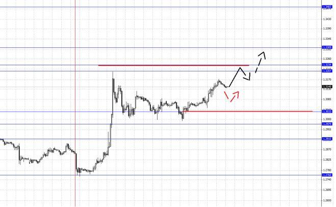 Валютная пара Евро\Доллар