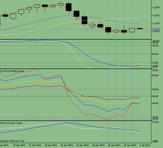 Прогноз движения валютной пары EUR/ USD на 02.07.2013 года.
