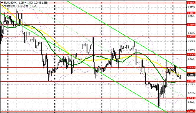 Аналитический обзор EUR/USD с прогнозом на четверг, 4 июля 2013 года