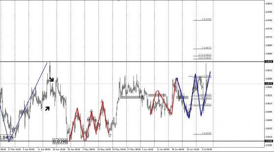 Анализ зон контроля EURGBP  2013-07-05