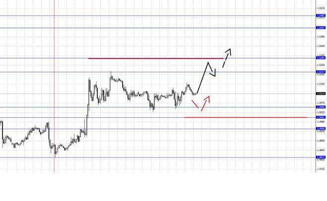 Валютная пара Фунт/Доллар