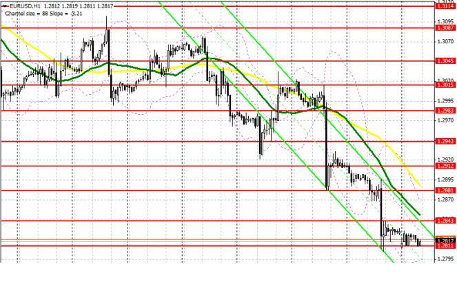 Аналитический обзор EUR/USD с прогнозом на понедельник, 8 июля 2013 года