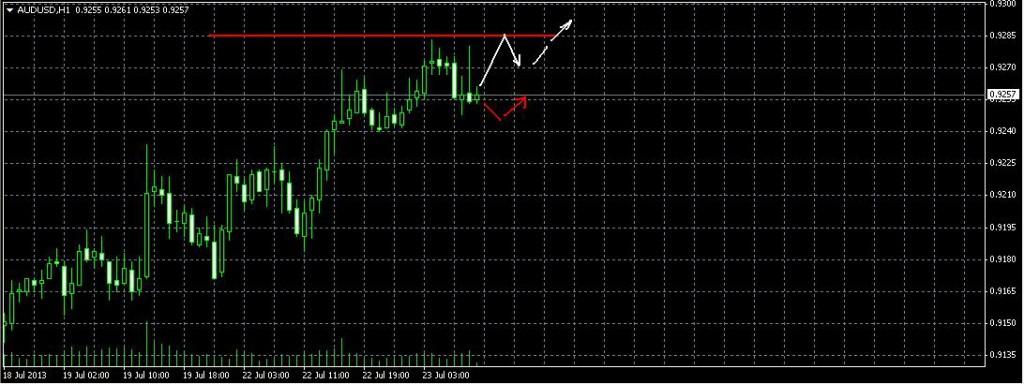 Австралийский доллар/Доллар