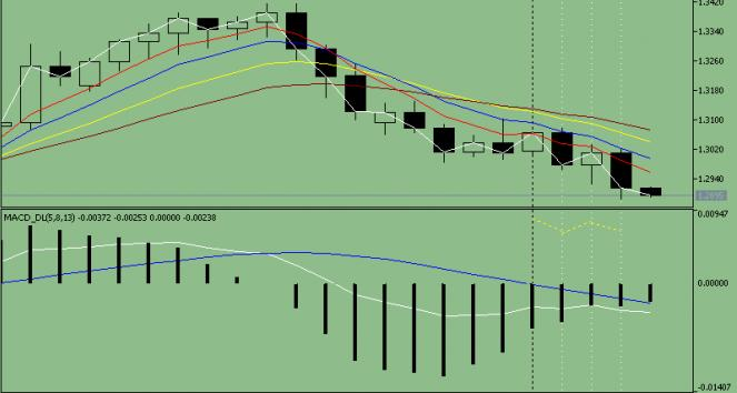 Прогноз движения валютной пары EUR/ USD на 05.07.2013 года.