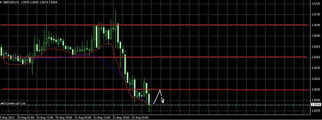 Прогноз на 22 августа GBP/USD