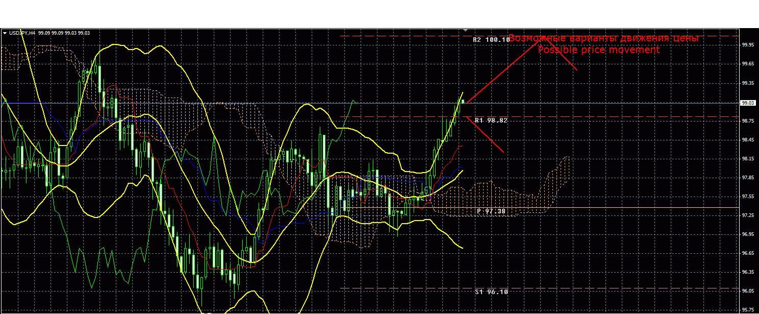 Форекс прогноз на 23 февраля USD/JPY