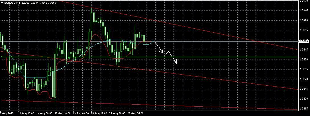 Форекс прогноз на 26 августа EUR/USD