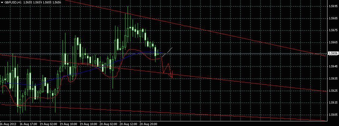 Технический анализ и торговые рекомендации по валютной паре GBP/USD на 21 августа 2013 года.