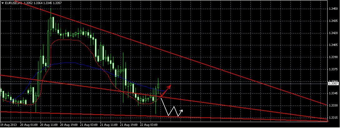 Прогноз на 22 августа EUR/USD