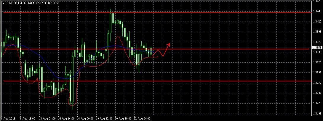 Форекс прогноз на 23 февраля EUR/USD