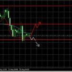 Форекс прогноз GBP/USD и EUR/USD на 26.08.2013