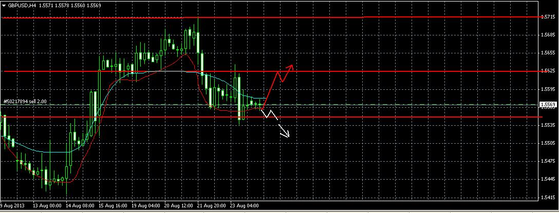 Форекс прогноз на 26 августа GBP/USD