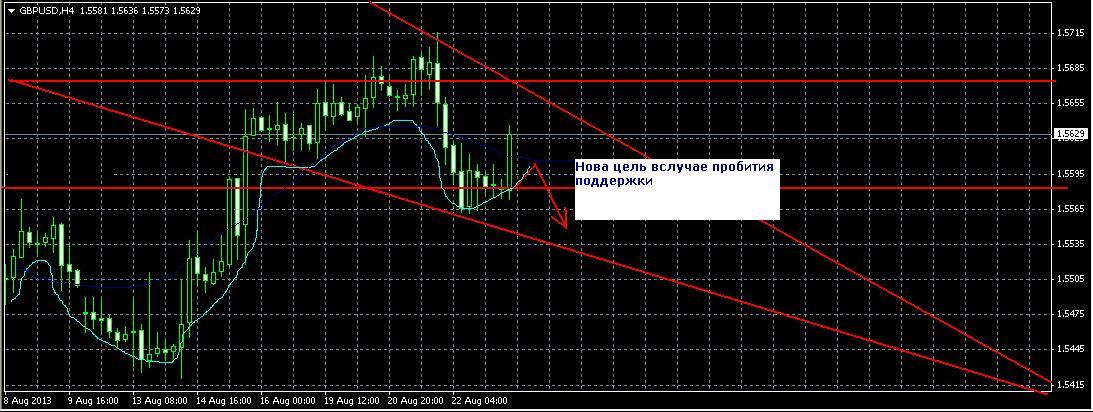 Форекс прогноз на 23 февраля GBP/USD