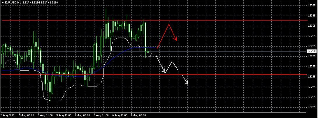 Прогноз на 7 августа EUR/USD