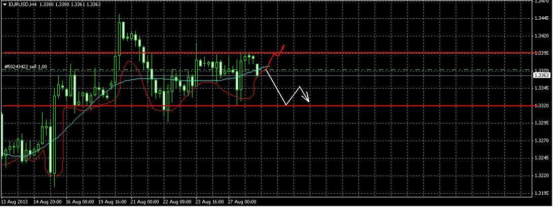 EUR/USD форекс  прогноз на 28 августа 2013