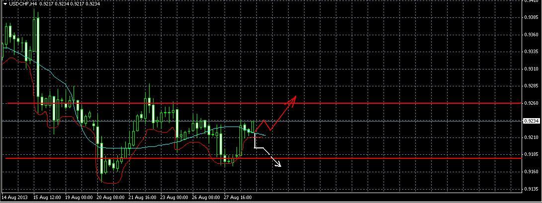 Общая картина на 29 августа USD/CHF