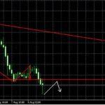 Анализ USD/CHF , GBP/USD и  EUR/USD на сегодня