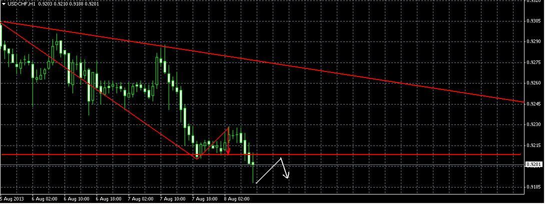 Анализ и  изменения в валютной паре USD/CHF на 8.08.13