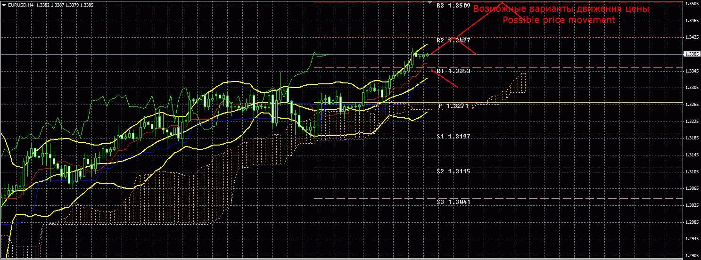 Форекс аналитика и анализ торговой пары EUR/USD