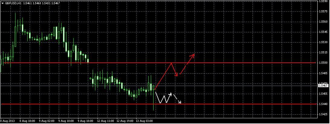 Прогноз на 13 августа GBP/USD