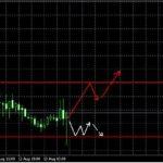 Прогноз GBP/USD и EUR/USD на сегодня