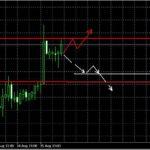 Прогноз  EUR/USD и GBP/USD на 15 августа 2013