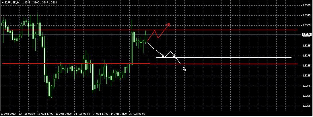 Прогноз на 15 августа EUR/USD