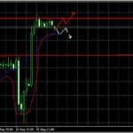 Прогноз  EUR/USD и GBP/USD на сегодня 16.08.2013