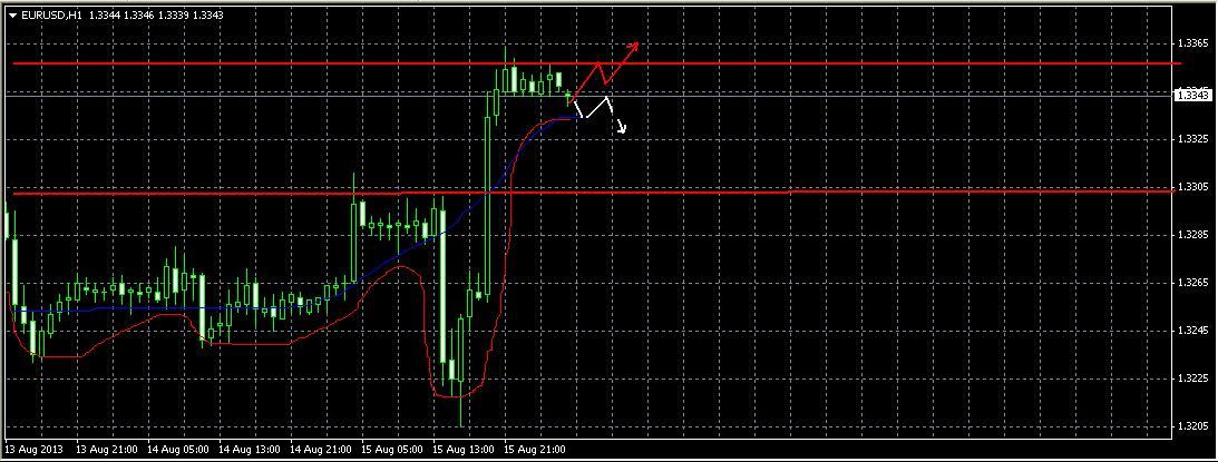Прогноз на 16 августа EUR/USD