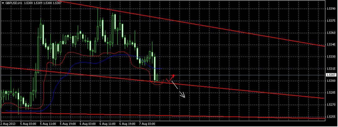 Прогноз на 7 августа GBP/USD