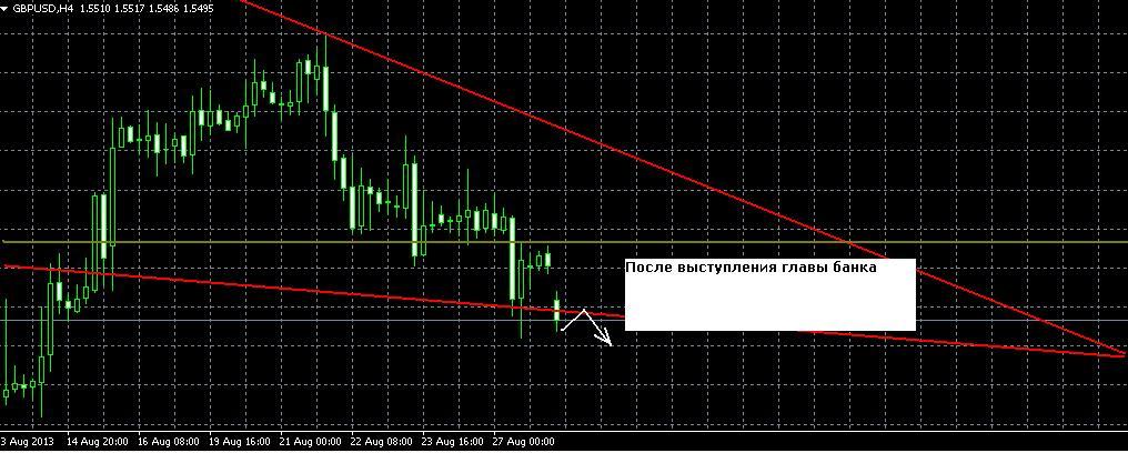 GBP/USD форекс прогноз на 28 августа 2013