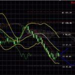 Форекс аналитика USD/JPY, USD/CHF , USD/GBP и EUR/USD на сегодня