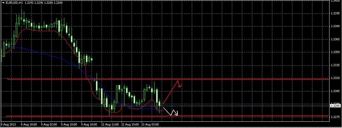 Прогноз на 13 августа EUR/USD
