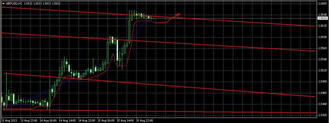 Прогноз на 16 августа GBP/USD