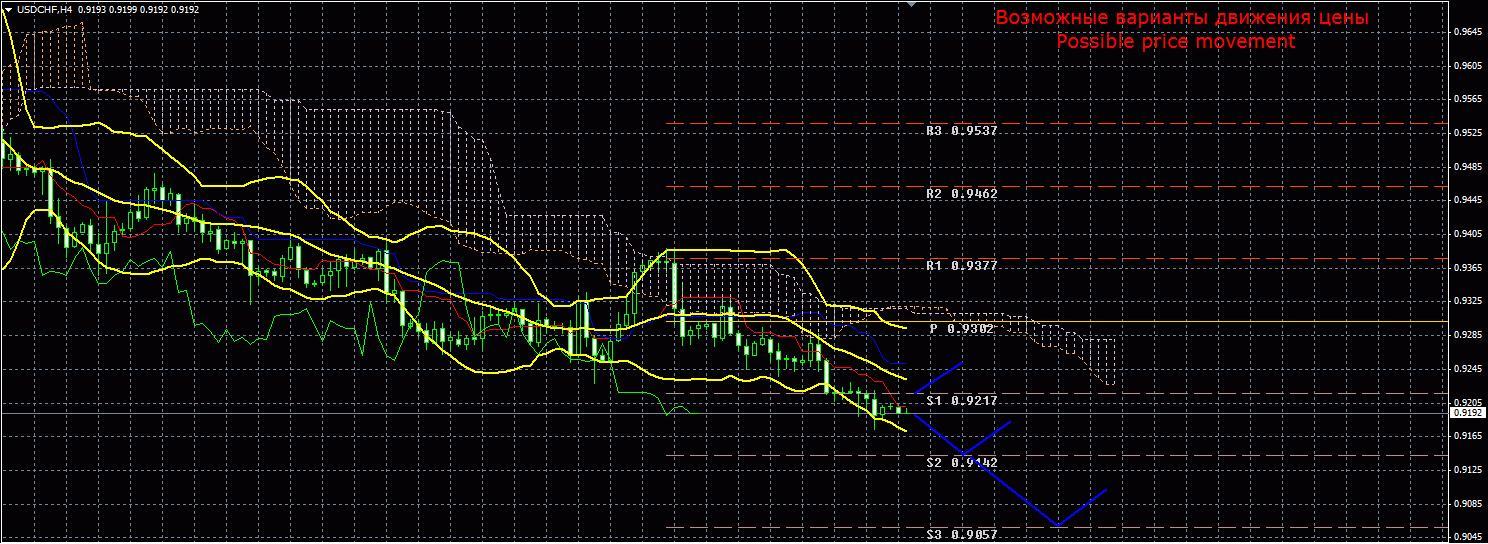 Форекс аналитика и изменения валютной пары USD/CHF