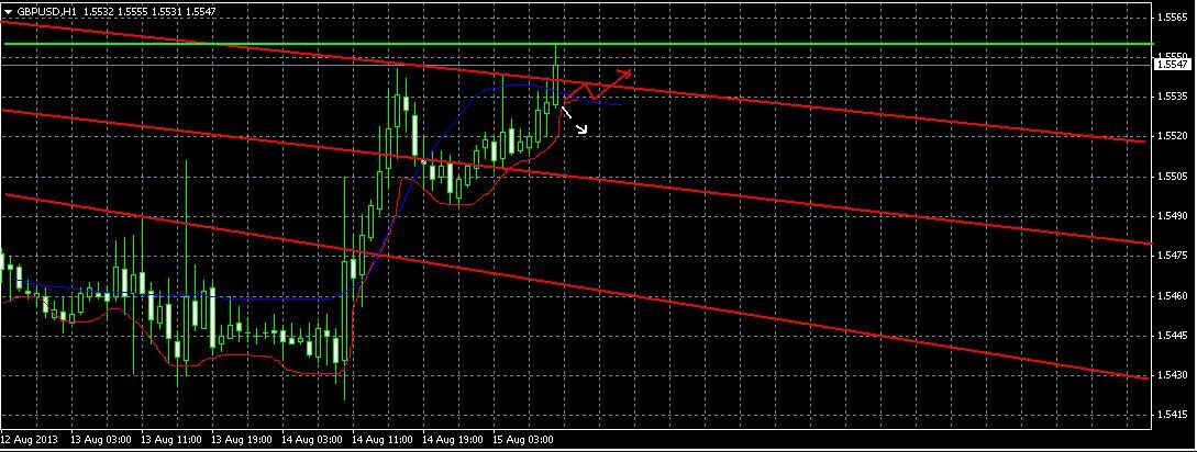 Прогноз на 15 августа GBP/USD