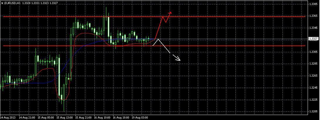 EUR/USD прогноз на 19 августа