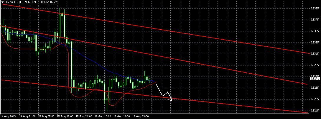 USD/CHF прогноз на 19 августа