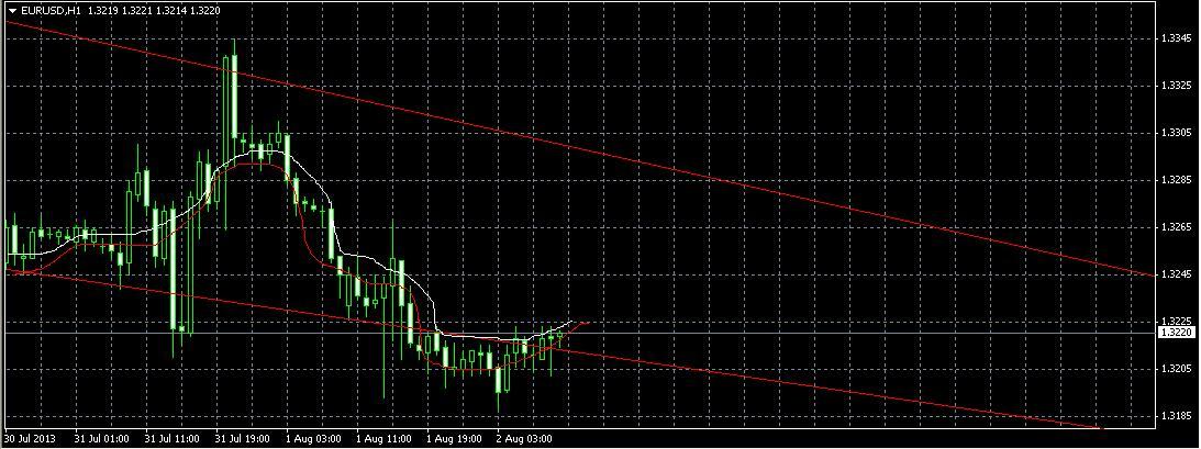 Аналитический обзор EUR/USD