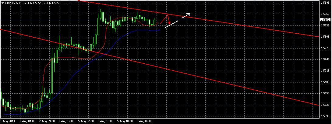 Прогноз на 6 августа 2013 - GBP/USD