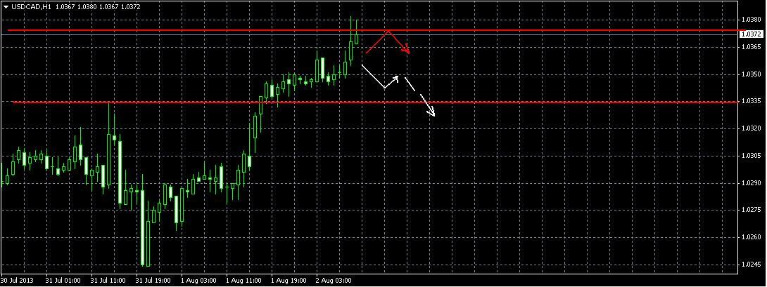 Аналитический обзор USD/СAD