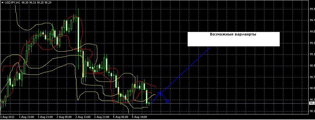 Курс иены на рынке Форекс