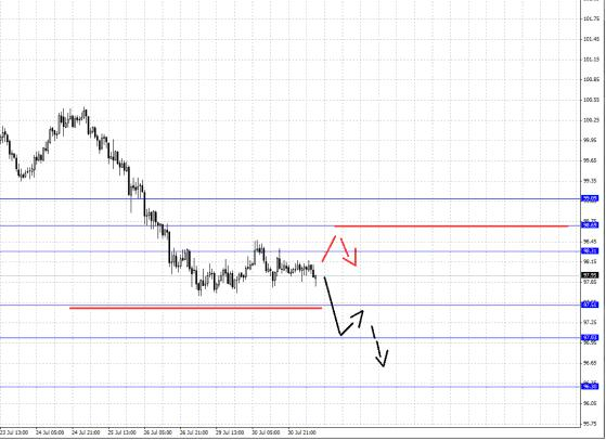 Валютная пара Доллар/Иена Фрактальный анализ