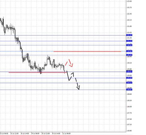 Евро/Иена Фрактальный анализ