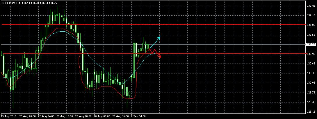 Обзор EUR/JPY на 3.09.2013