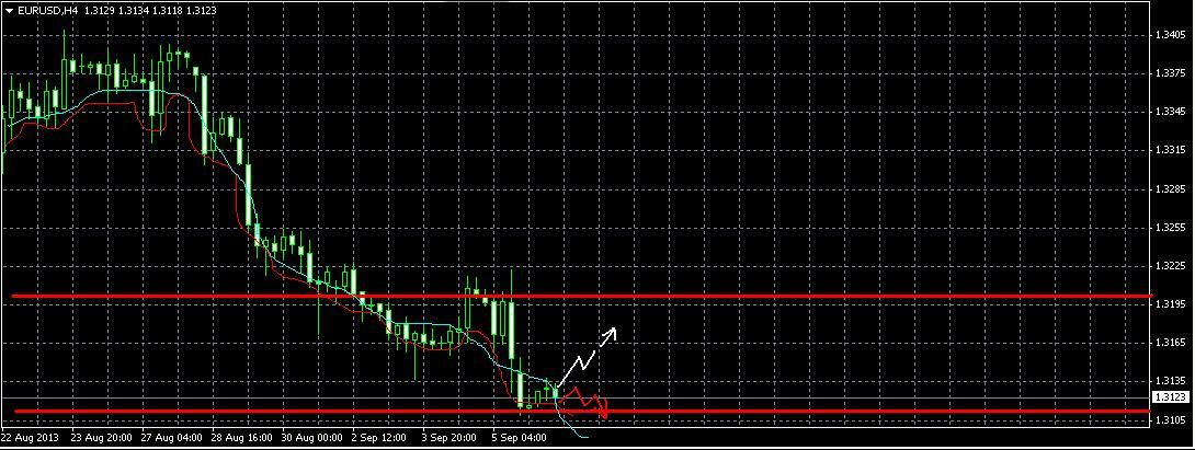 EUR/USD. Прогноз на 6.09.2013 год