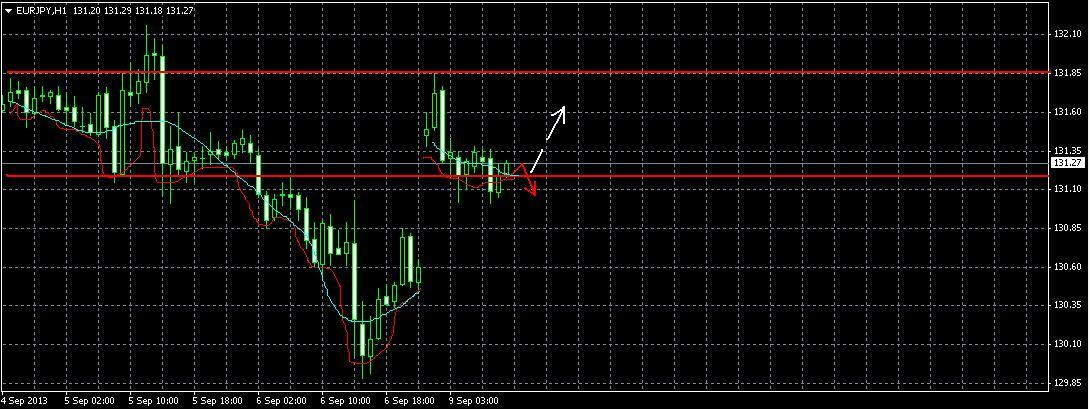 EUR/JPY Прогноз на 9.09.2013