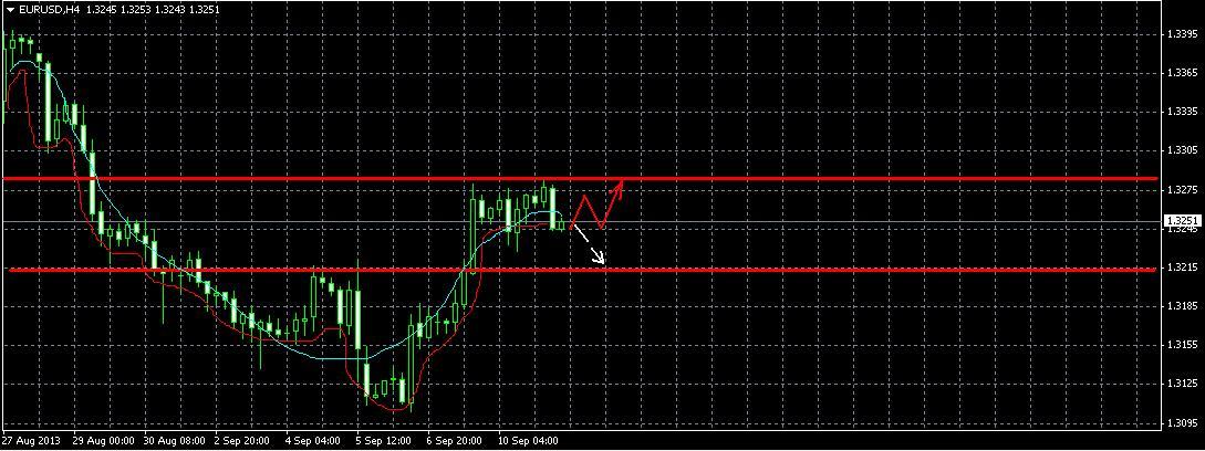 EUR/USD   Прогноз на 11.09.2013