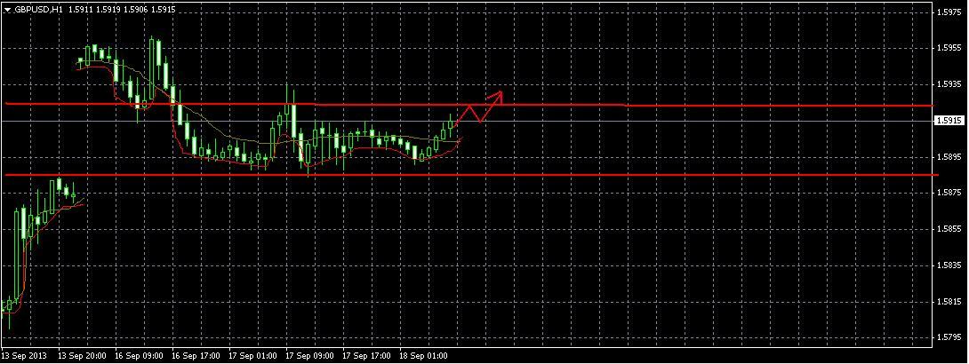 GBP/USD Прогноз на 18.09.2013