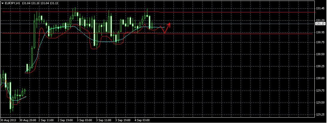 Форекс прогноз EUR/JPY на 4. 09.13